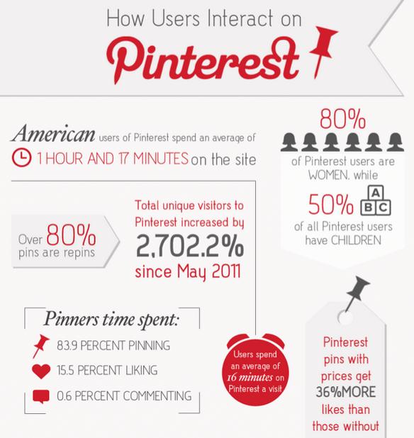 pinterest-key-facts